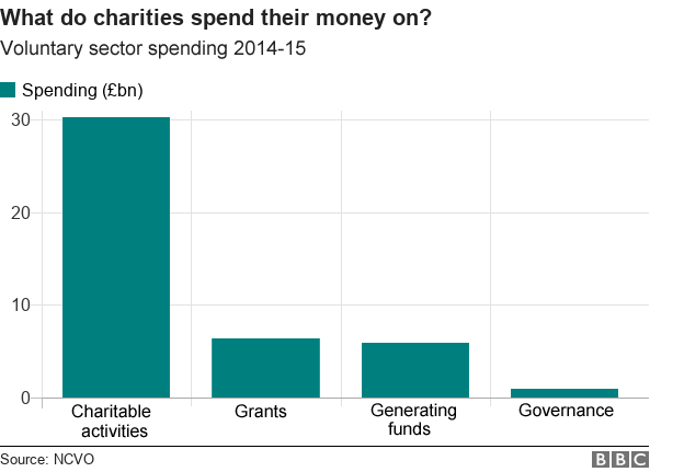 Chart showing what charities spend their money on.