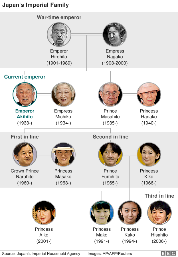 Japan Imperial family