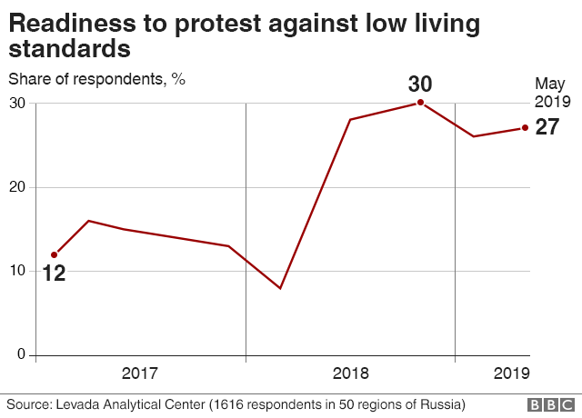 Preparedness to protest against low living standards
