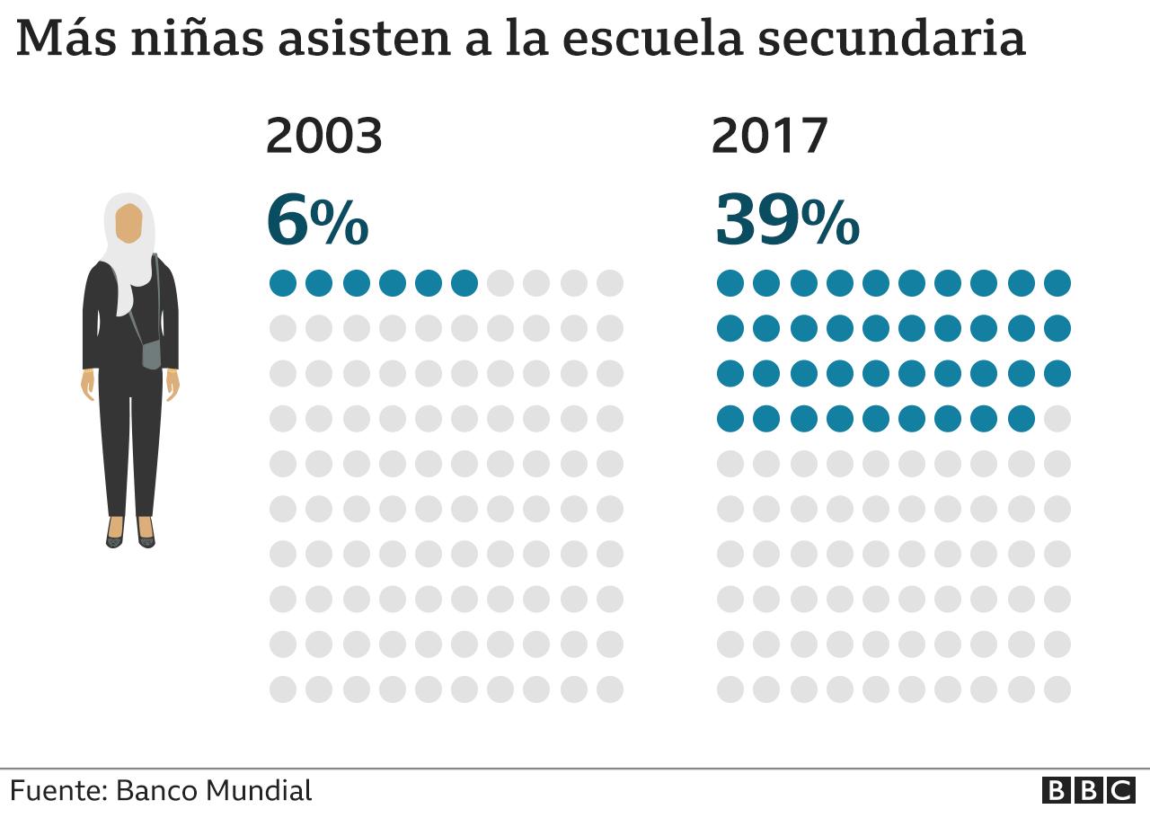 Gráfico con la cifra de niñas que van a la escuela