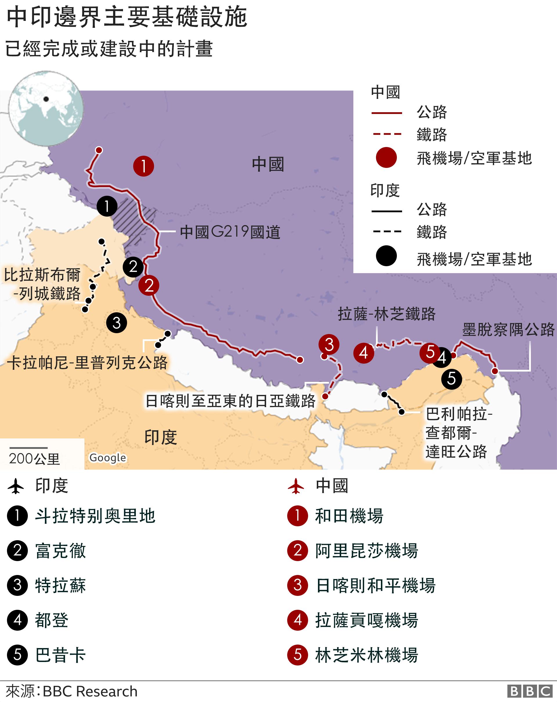 中印邊境主要基礎設施
