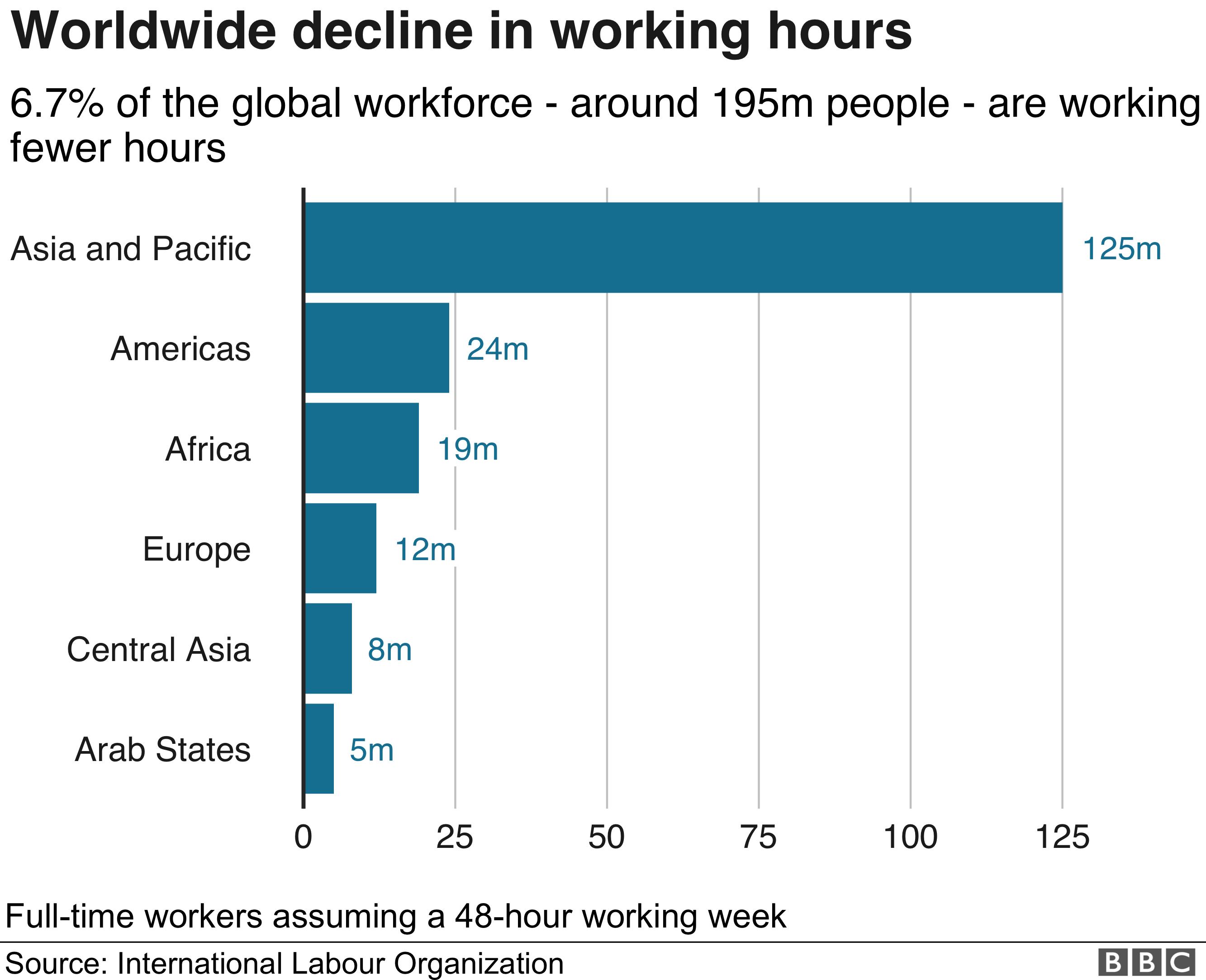 Worldwide decline in working hours bar chart