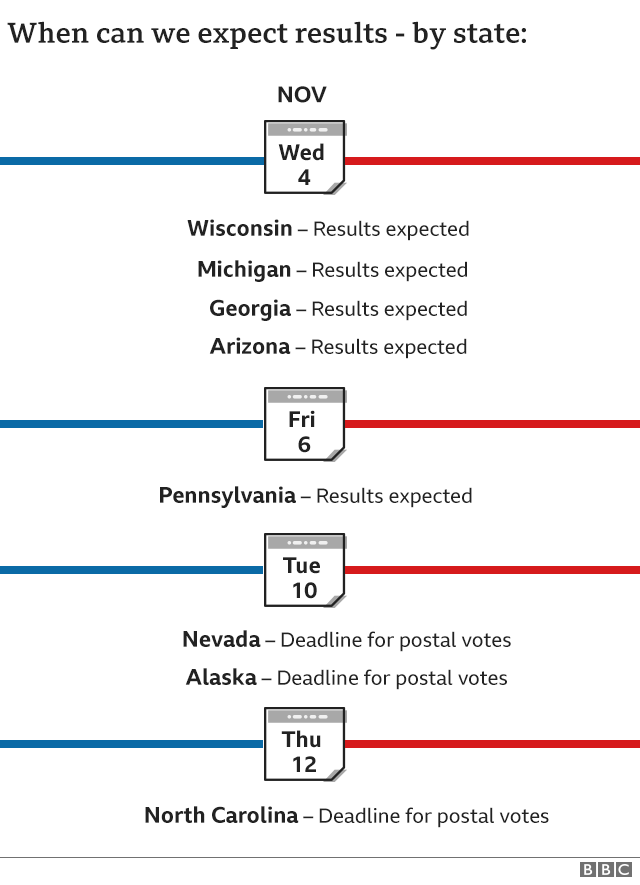 List of when we can expect results by state