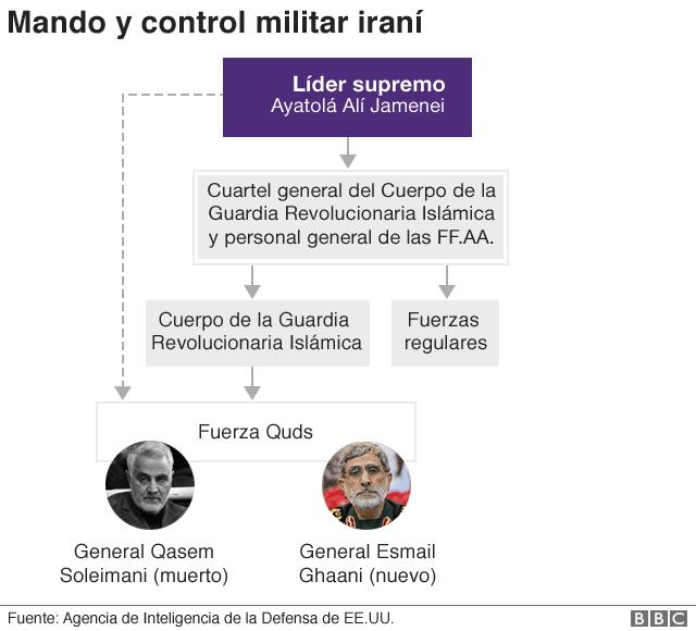 Gráfico mando militar iraní
