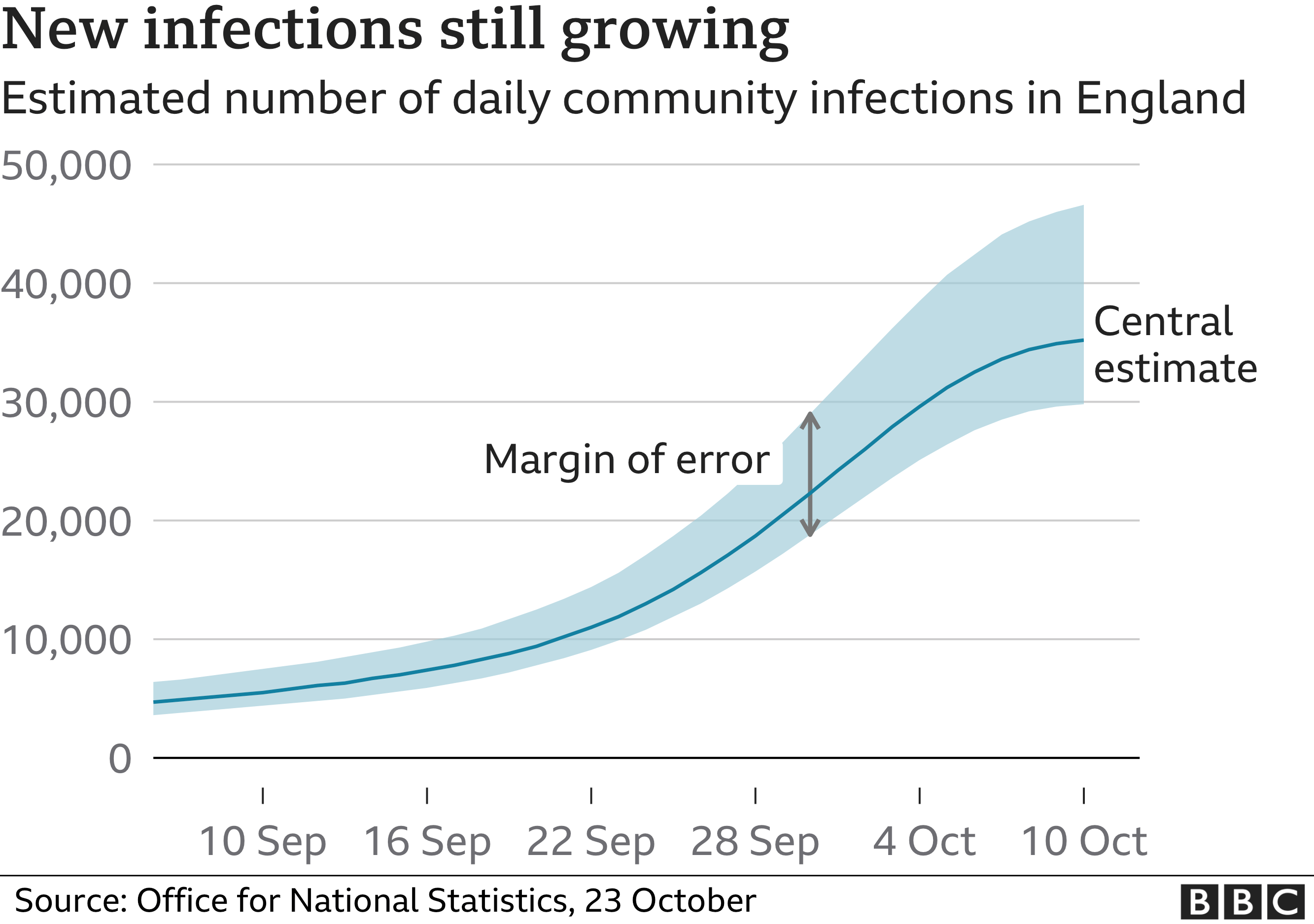 Chart showing growth of new infections