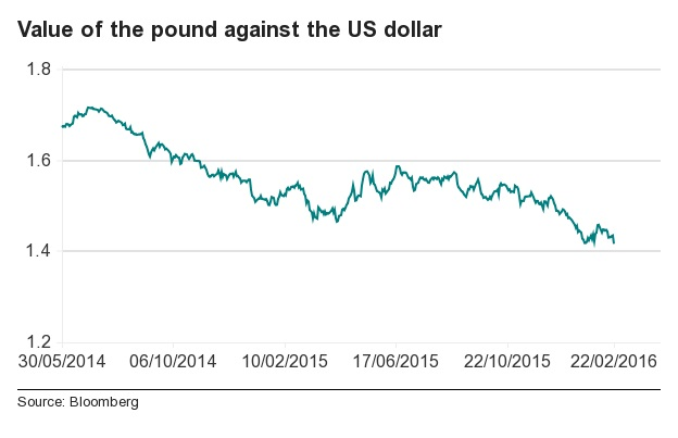 Pound versus dollar
