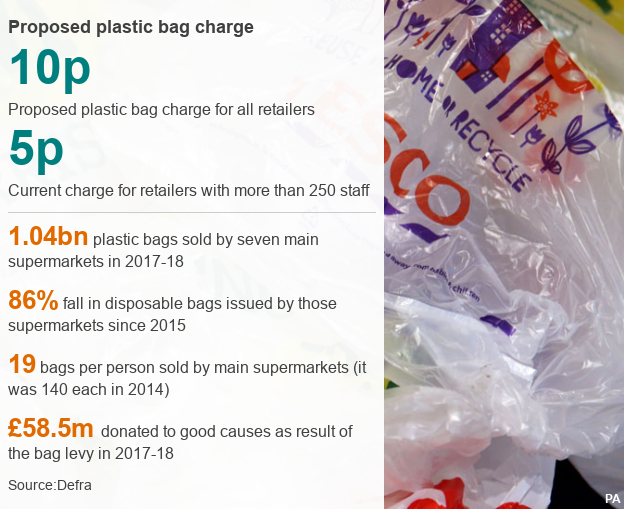 A data pic showing the changes in the use of plastic bags