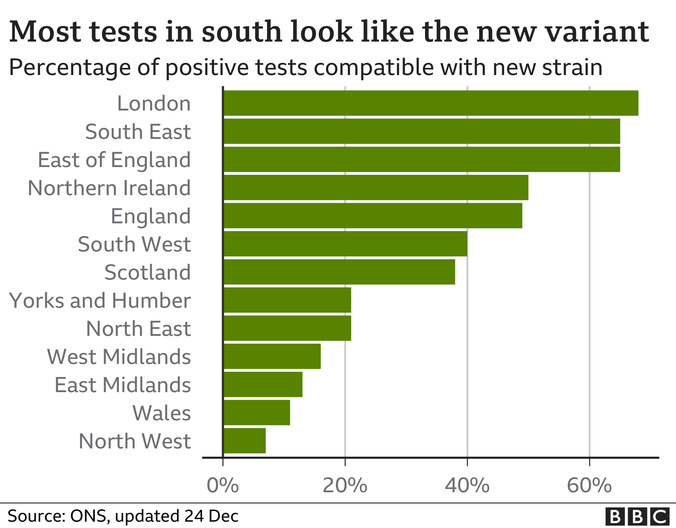 As of 24 December, London and the south east had the greatest proportion of new variant cases