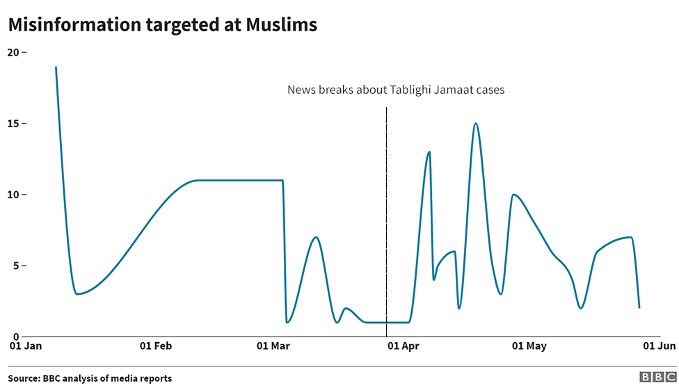 Targeted misinformation against Muslims