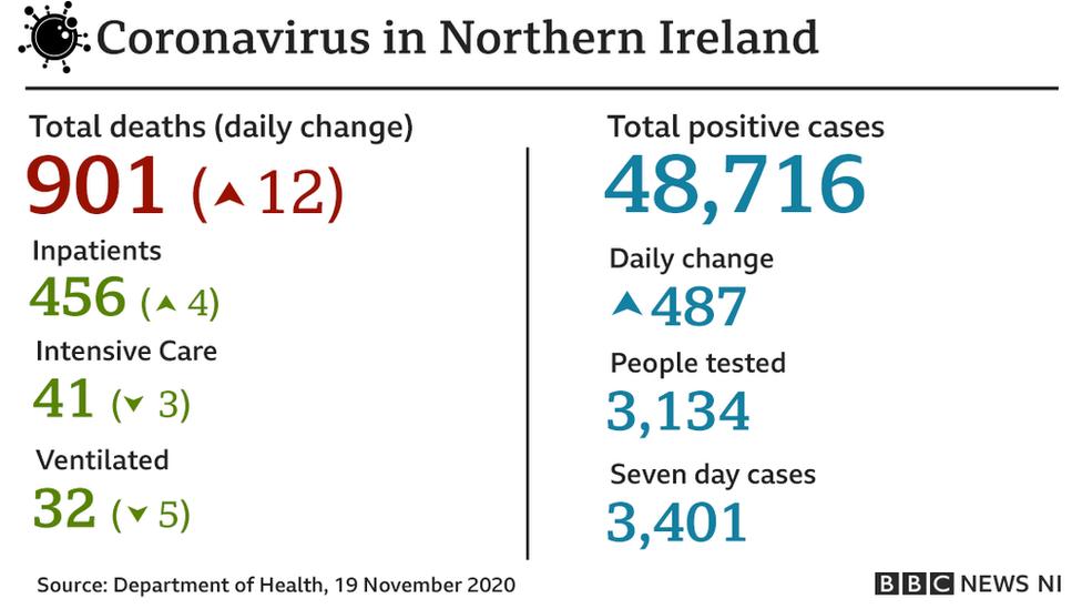 Coronavirus daily figures