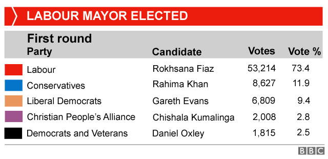 Table showing the result of the Newham mayoral election, which was won by Labour's Rokhsana Fiaz on 73.4% of the vote (53,214 votes). The Conservatives' Rahima Khan was second on 8,627 votes and Gareth Evans of the Lib Dems was third with 6,809 votes.