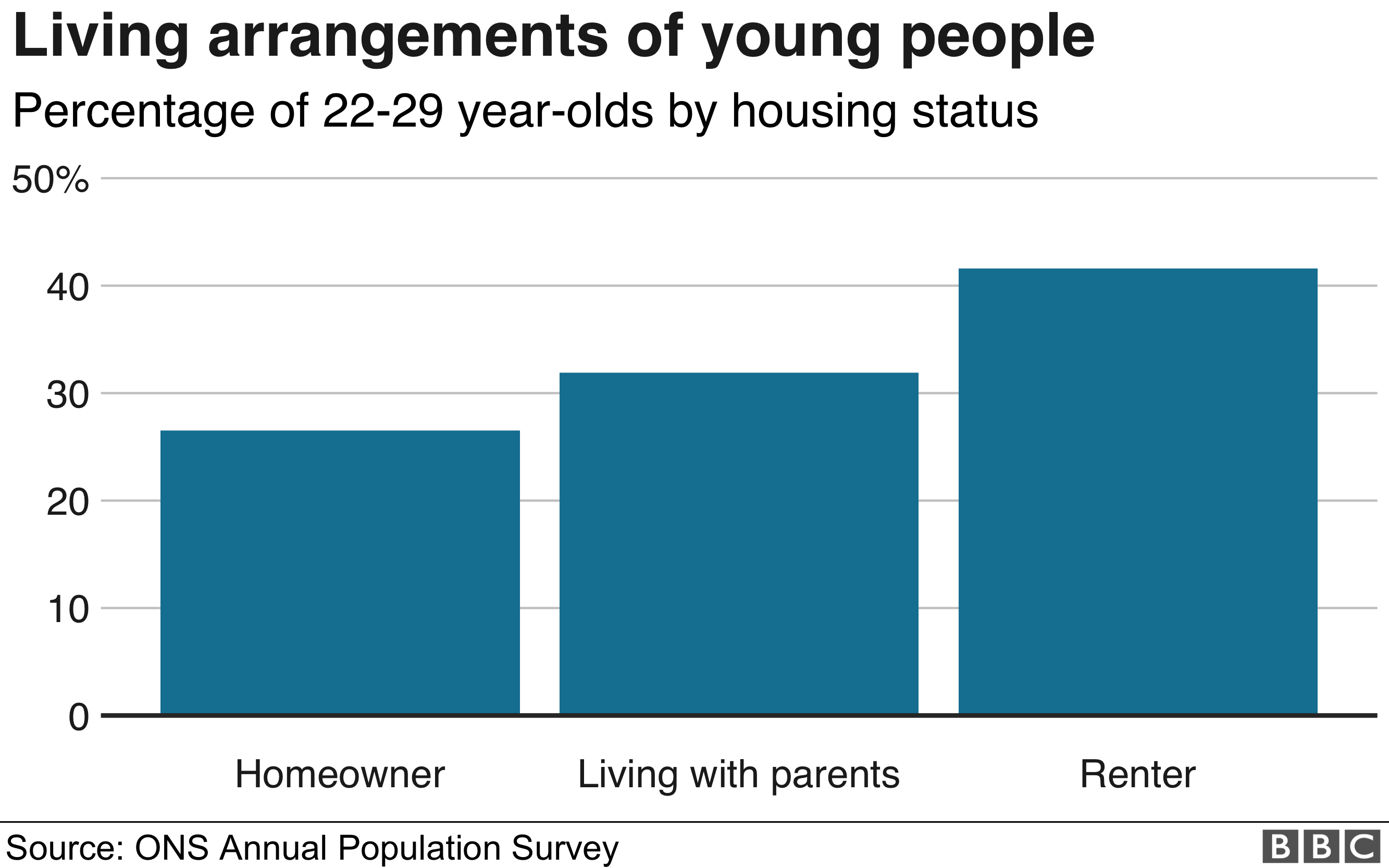 Living arrangements of young people graphic