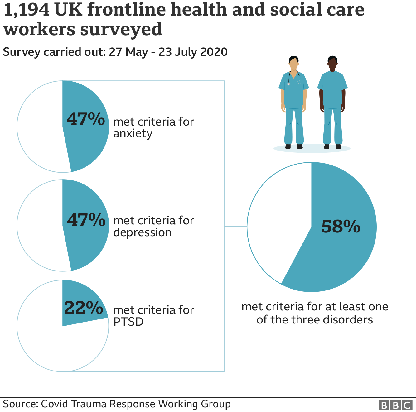 survey of health and social care workers
