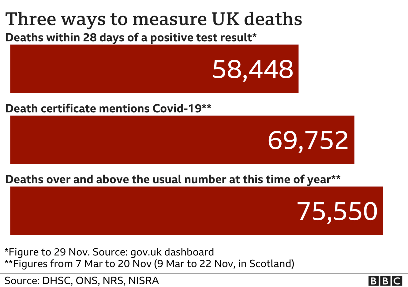 Chart shows three ways of measuring coronavirus deaths - government statistics count everyone who dies within 28 days of a positive test, the total is now 58,448; ONS stats include everyone where coronavirus was mentioned on the death certificate and that total is now 69,752, the final total includes all excess deaths over and above the usual number and that is now 75,550. Updated 1 Dec.
