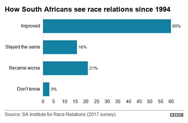 South Africa S Toxic Race Relations Bbc News