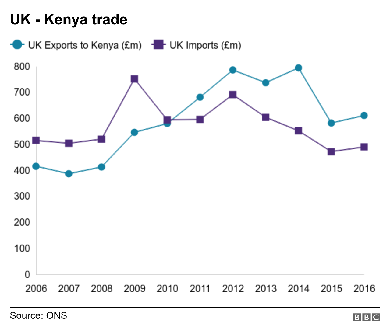 Chart shows imports and exports between Kenya and the UK, the value of which have fallen since 2012.