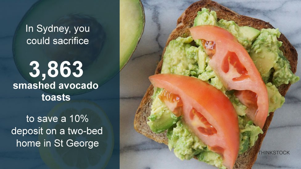 In Sydney, you could sacrifice 3,863 smashed avocado toasts to save a 10% deposit ona two-bed home in St George