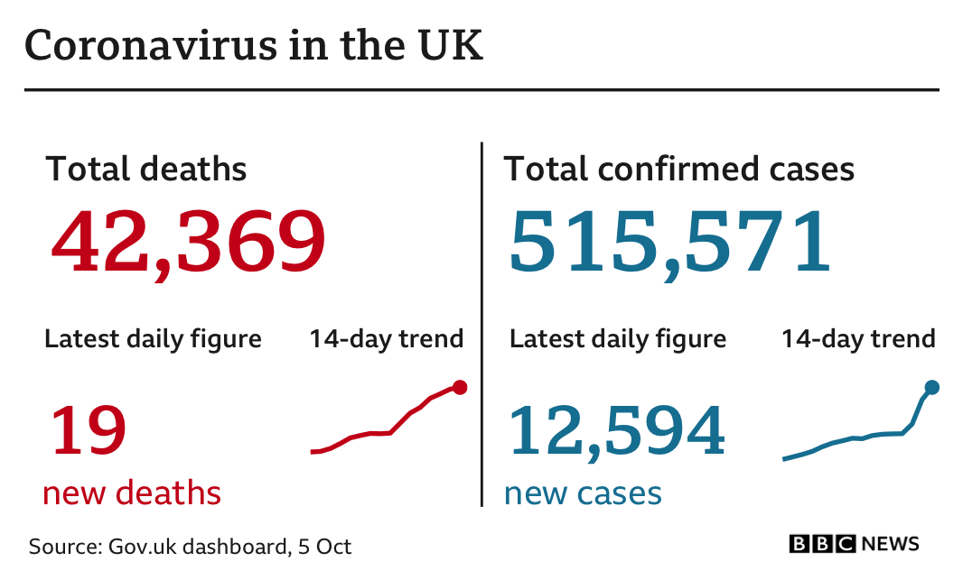 The government's official coronavirus statistics show 19 people have died in the 24 hours to 5 Oct, bringing the total to 42,369 and there've been 12,594 new cases, bringing the total to 515,571.