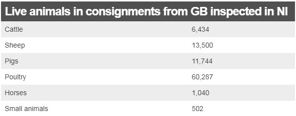 Chart showing number of live animals in consignments from GB inspected in NI
