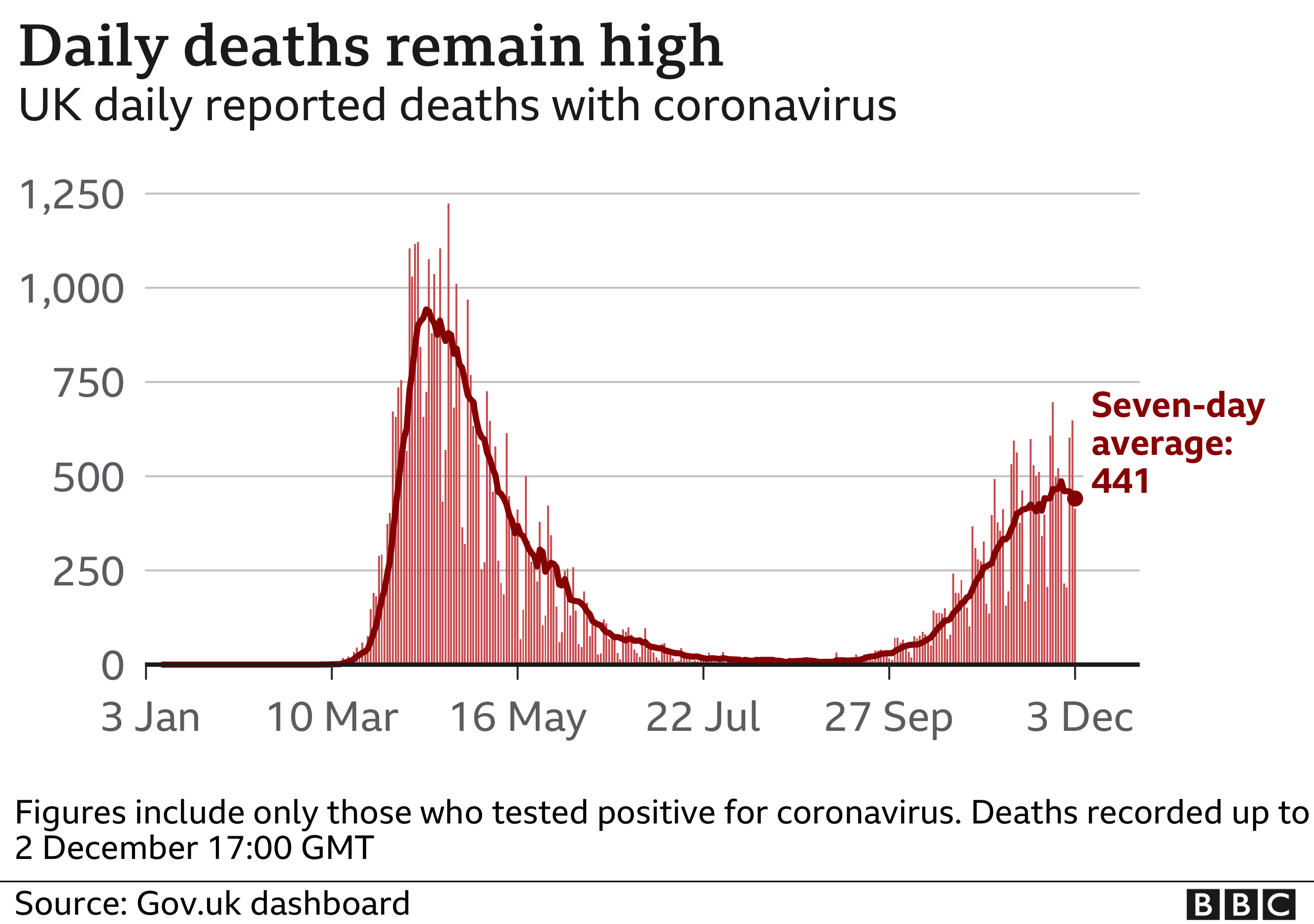 Chart showing daily deaths within 28 days of positive test