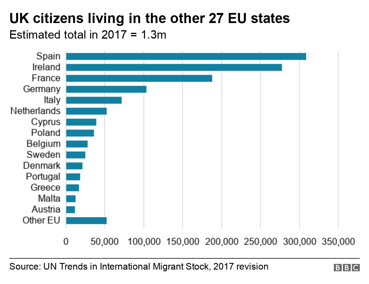 Graphic showing numbers of UK citizens in EU27