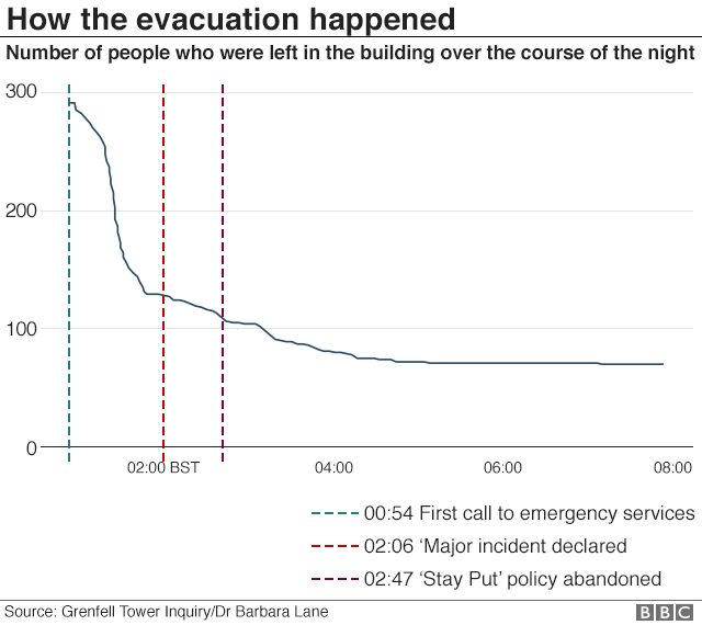 Graph: numbers evacuated from Grenfell Tower hour by hour