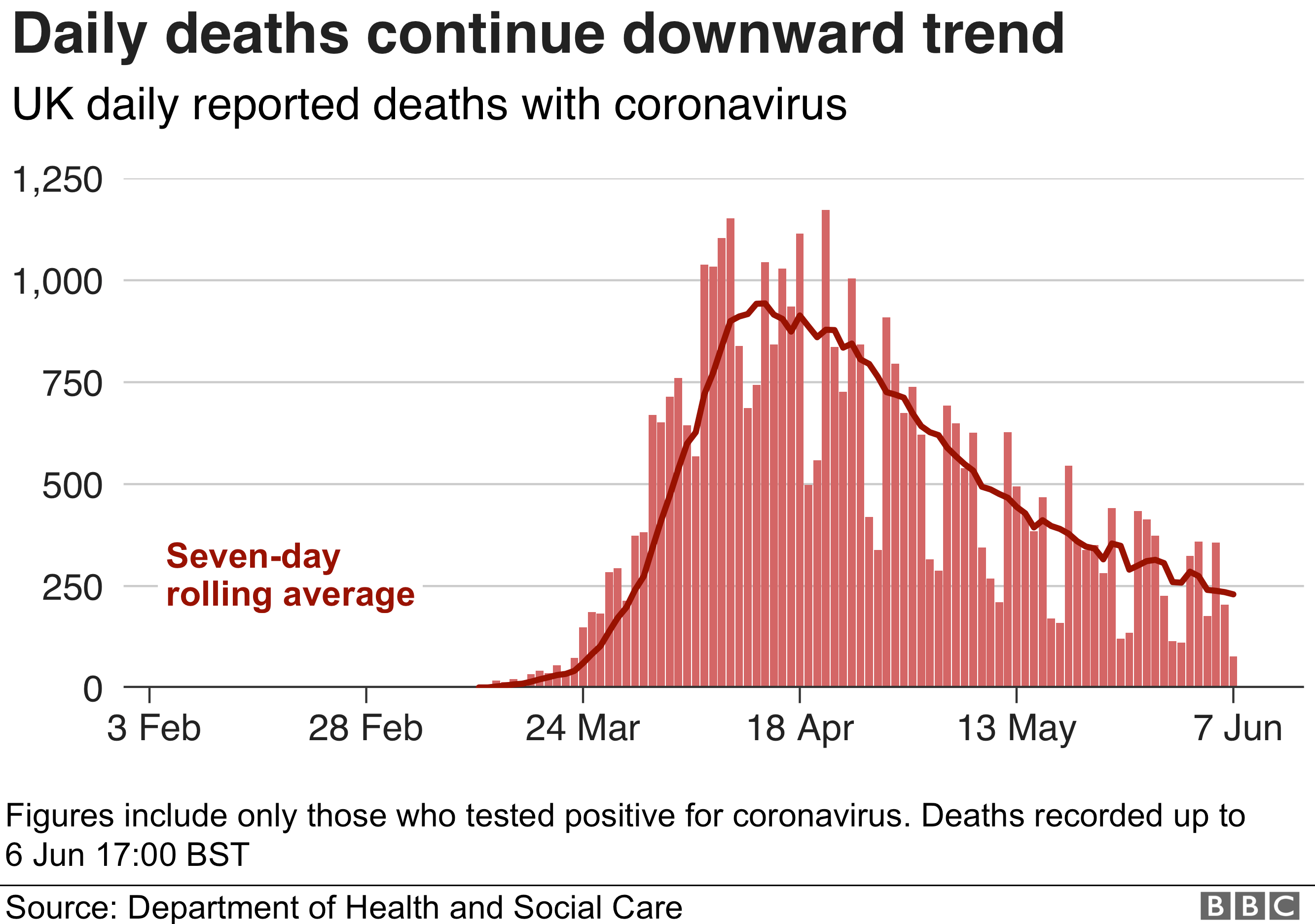 Graph of daily coronavirus deaths in the UK