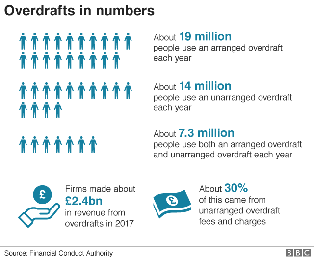 Overdrafts in numbers chart