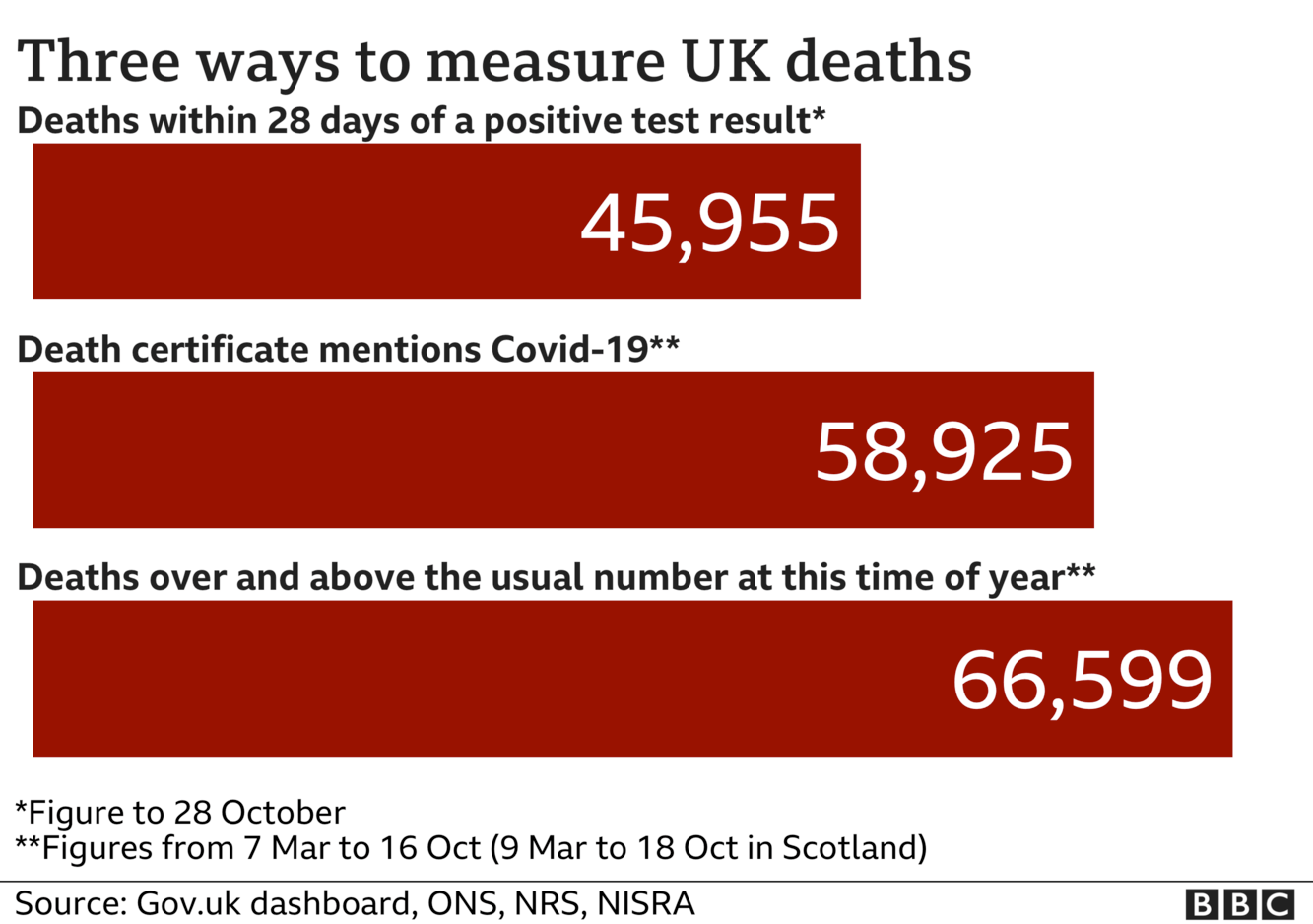 Chart shows three ways of measuring coronavirus deaths - government statistics count everyone who dies withint 28 days of a positive test, the total is now 45,955, ONS stats include everyone where coronavirus was mentioned on the death certificate and that total is now 58,925, the final total includes all excess deaths over and above the usual number and that is now 66,599, updated 29 Oct