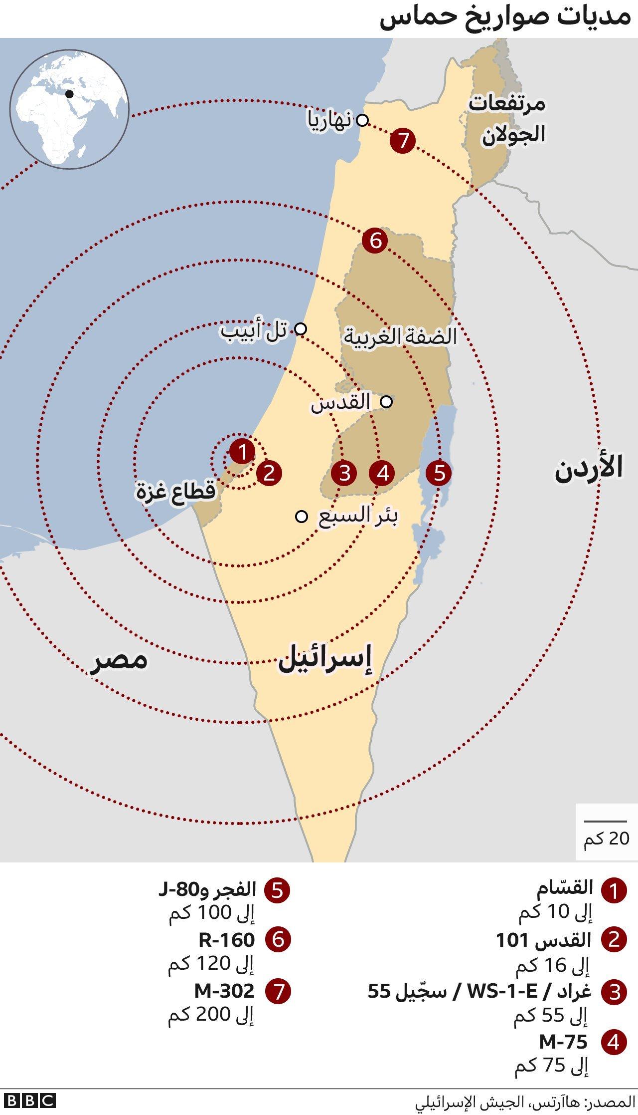 مديات صواريخ حماس