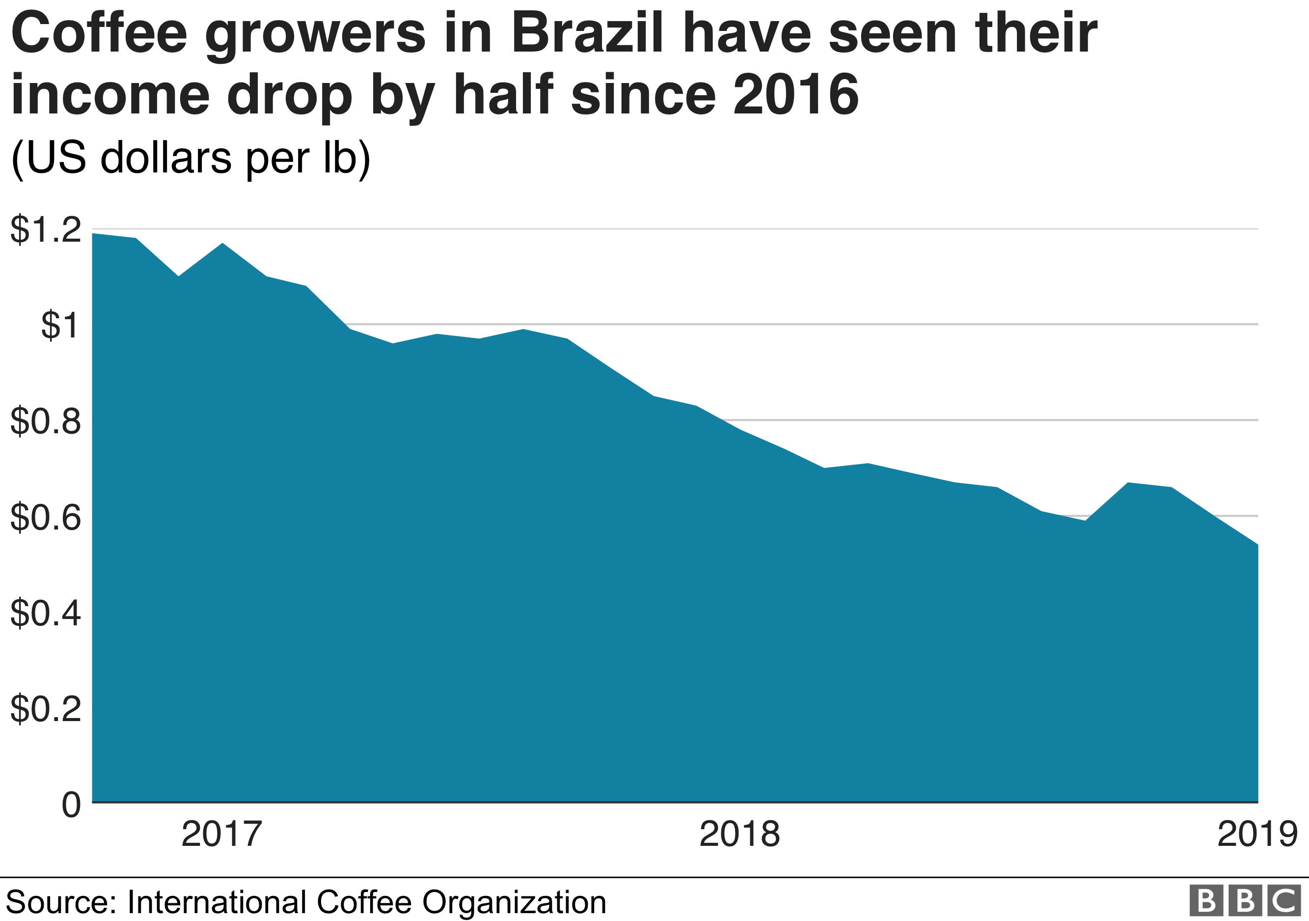 Coffee prices declining for producers from 2017 to the start of 2019
