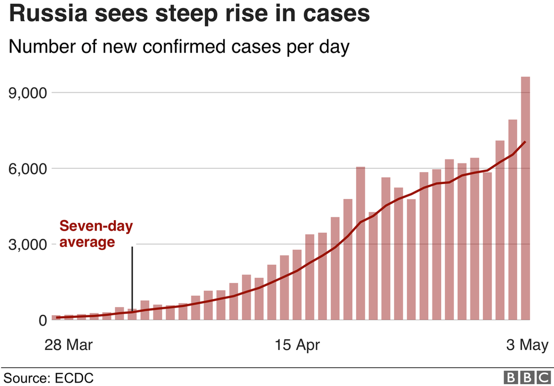 Coronavirus Russia S Cases Rise By 10 000 In One Day Record Bbc News