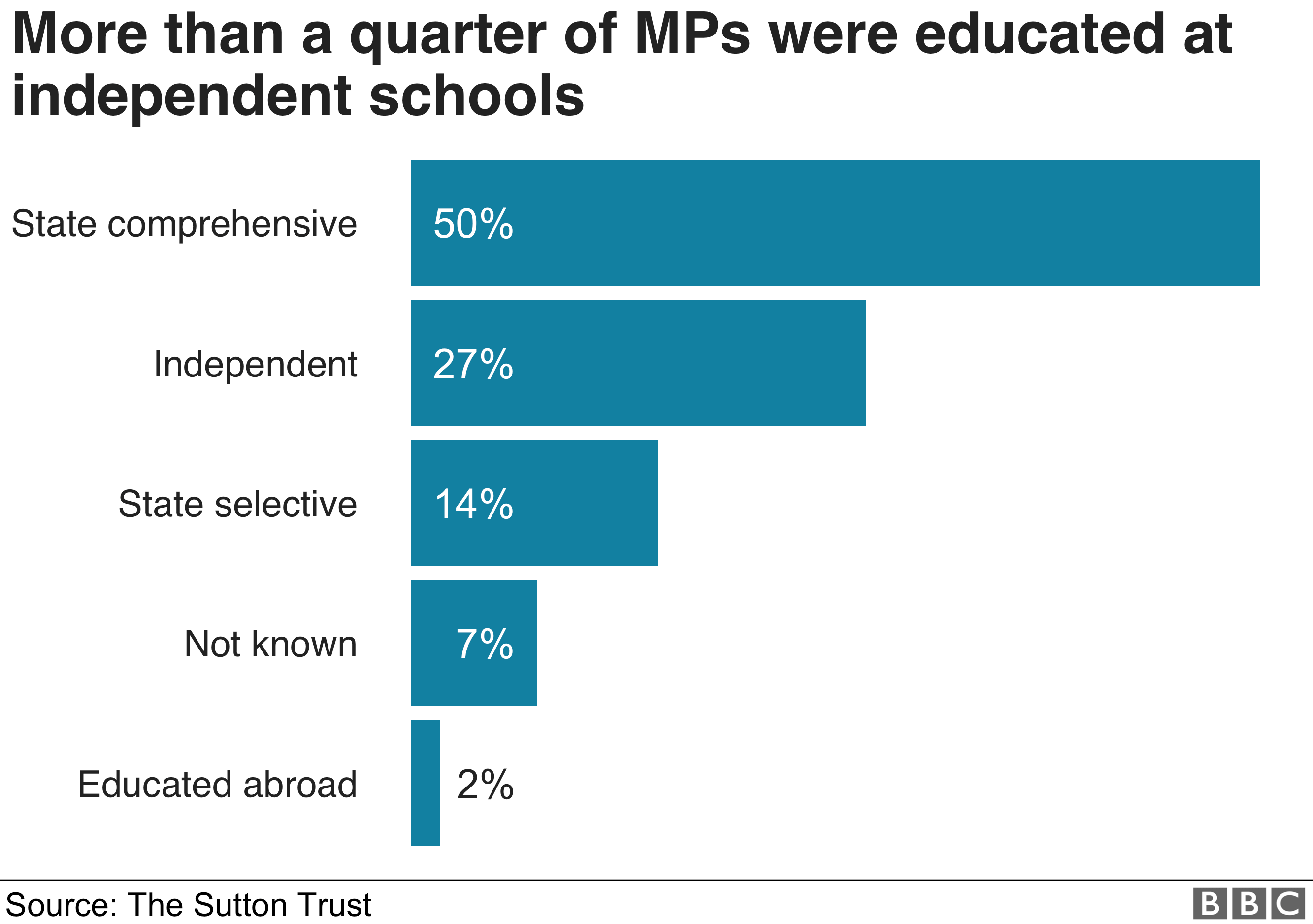 More than a quarter of MPs went to an Independent school