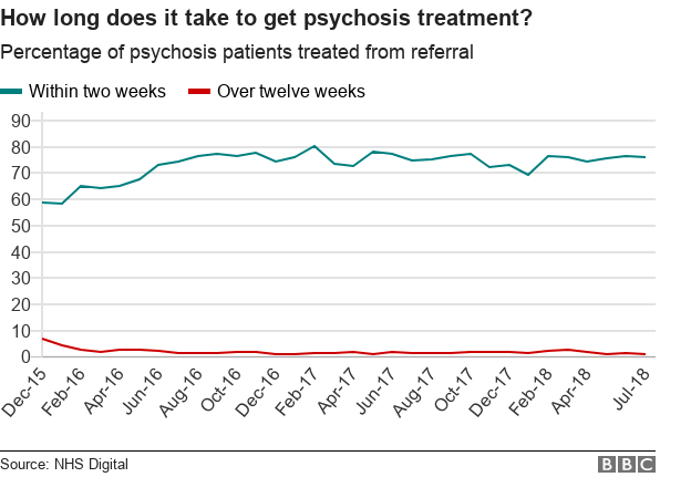 Chart showing what proportion of psychosis patients are treated within two weeks and in more than 12 weeks