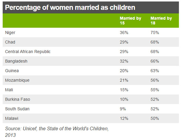 table showing percentage of women married as children (in selected countries)