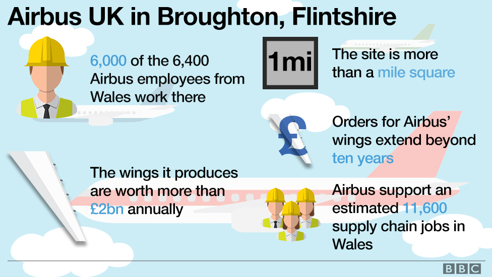 Info graphic showing facts about Airbus in Wales