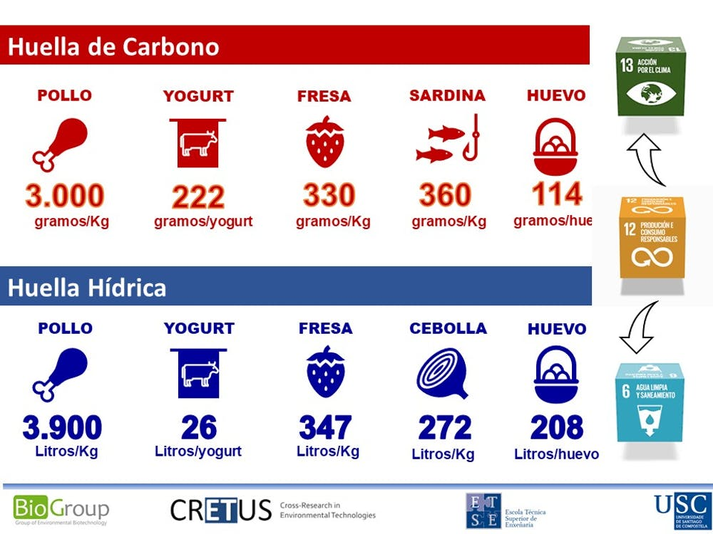 Carbon footprint and water footprint of some of the foods that are part of the typical Spanish shopping cart.