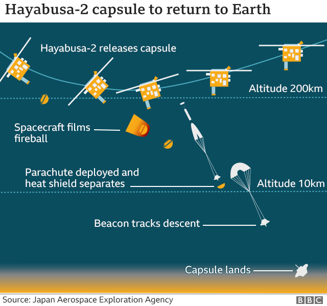 Hayabusa-2: Capsule with asteroid samples in 'perfect' shape