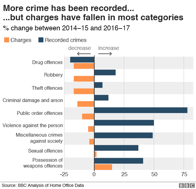 Bar chart showing how charges have fallen in most categories of crime, except sexual offences and possession of a weapon. Public order offences and violence against the person show the biggest increase in recorded crimes, but both have seen a decrease in charges.
