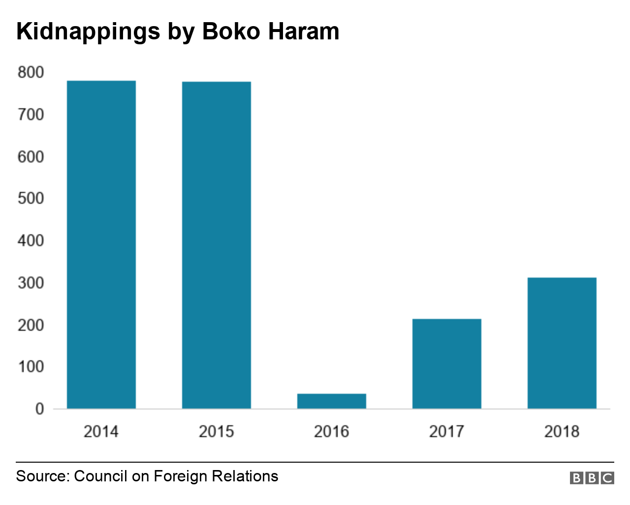Chart showing the number of kidnappings by Boko Haram