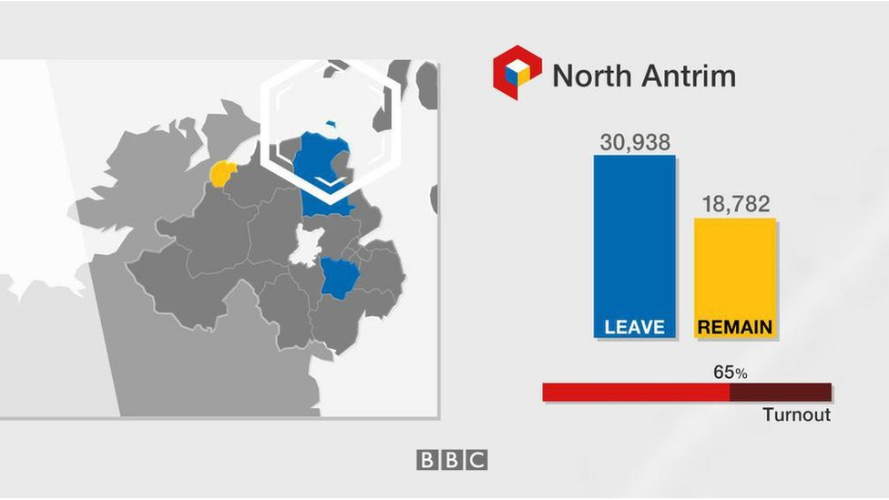 North Antrim: Leave 30,938; Remain 18,782; turnout 65%