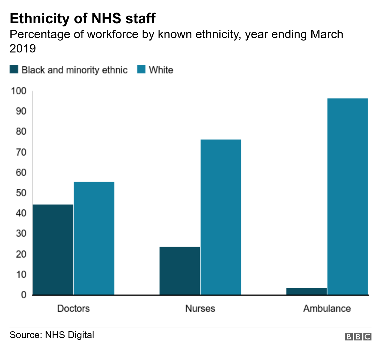 Chart showing ethnicity of staff