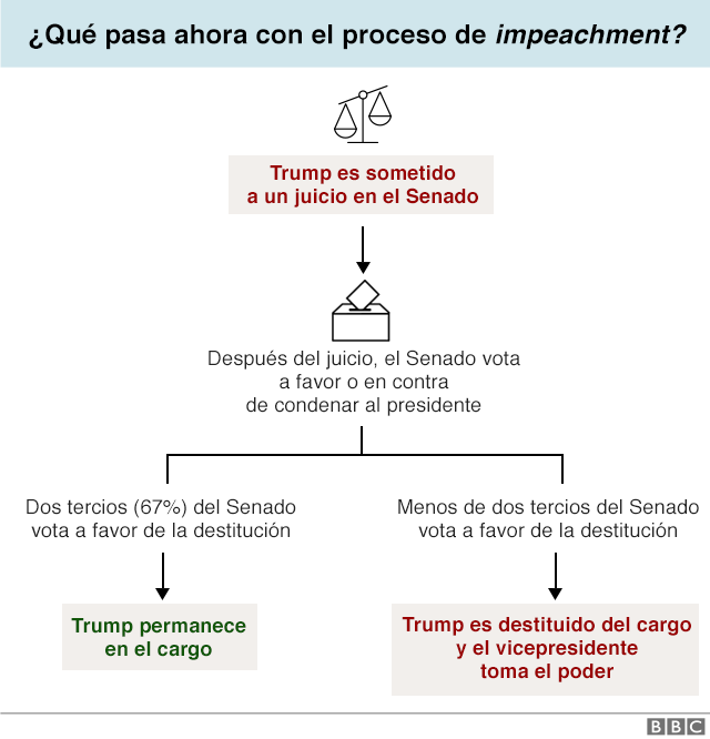 Infografía Impeachment