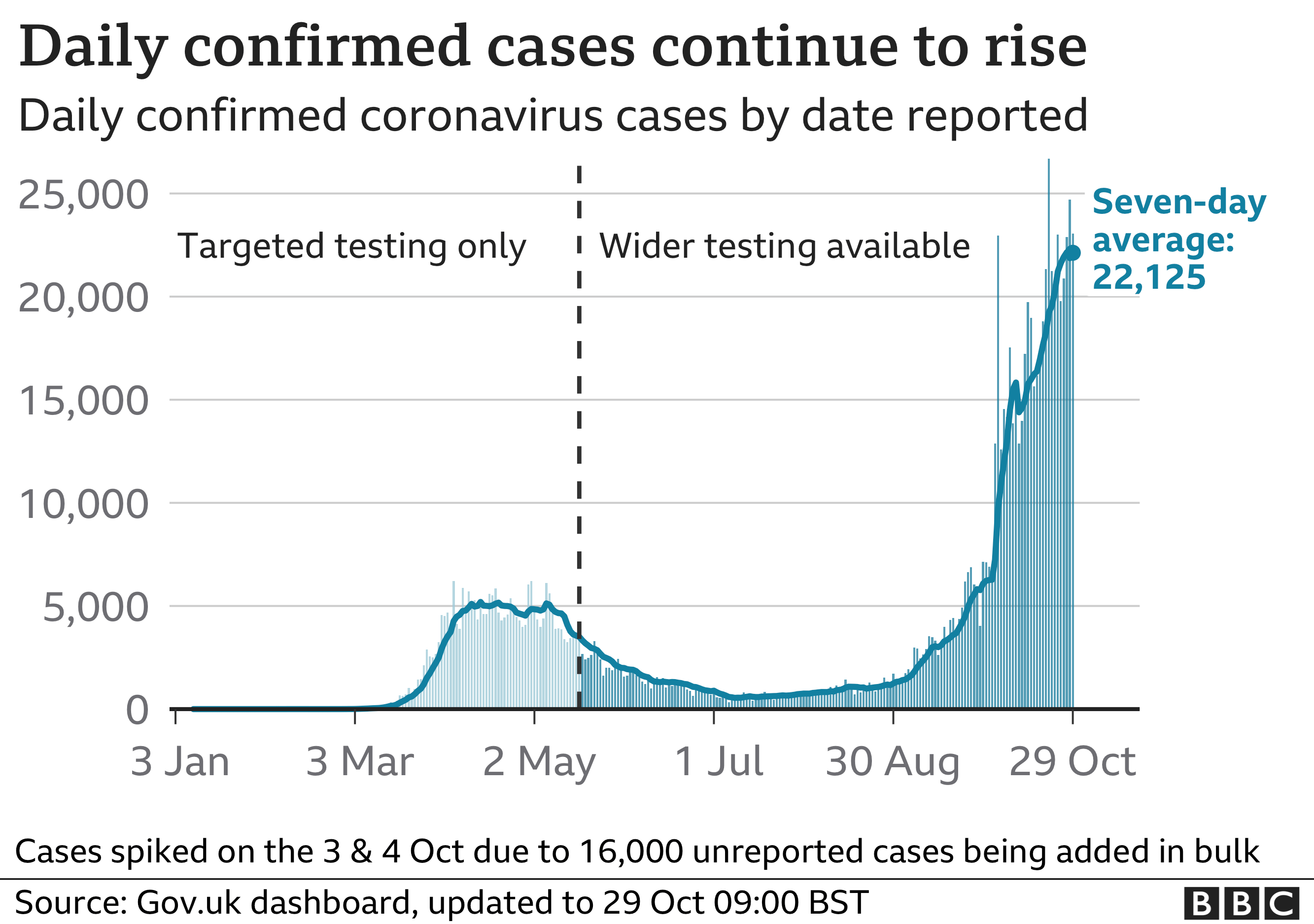 Chart shows cases are continuing to rise steeply