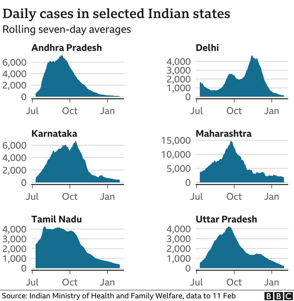Covid chart of daily cases in selected Indian states