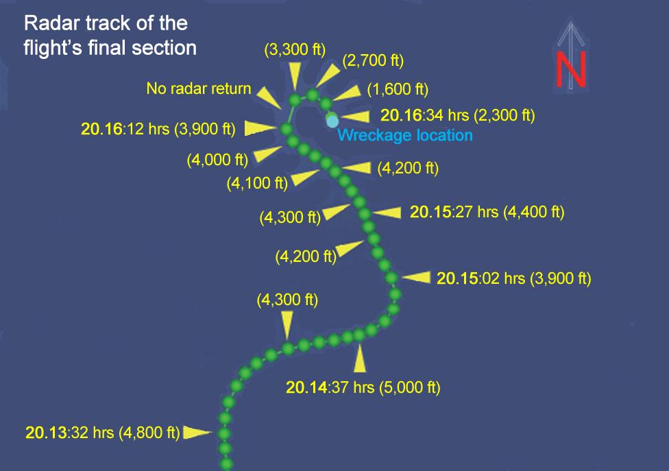 Radar track map