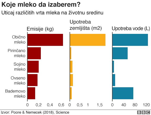 grafikon mleka