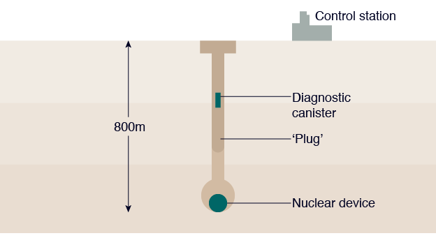 1. Preparation: a hole is drilled, the device set and then the tunnel plugged.