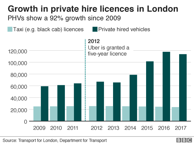 private hire licences in London
