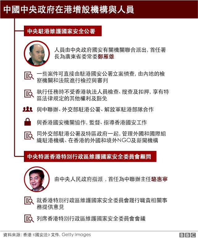 中國中央政府新設機構及人員